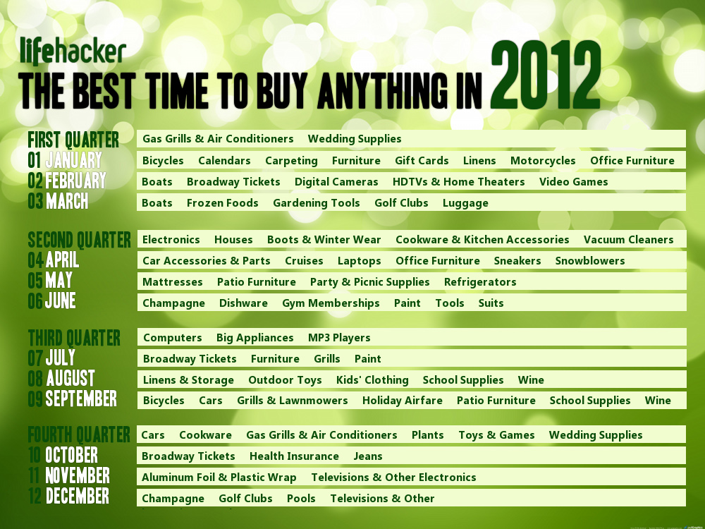 best time to buy 2012
