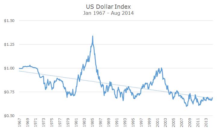 usd dollar index 1967 to 2014