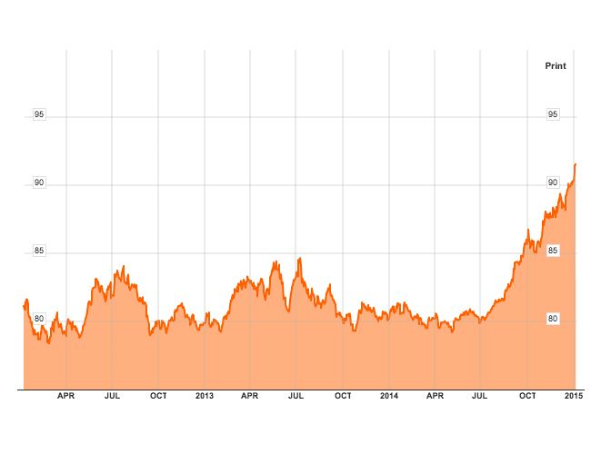USD dollar index over 3 years