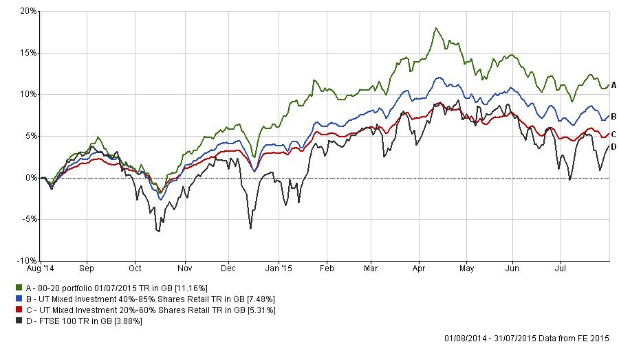 80-20 Investor performance