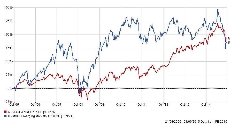 emerging markets vs developed world