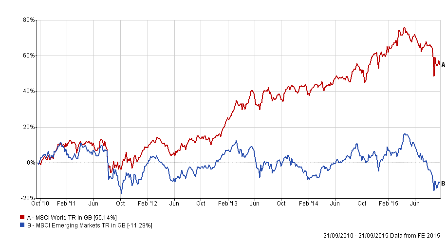 Developed equities vs emerging market equities over 5 years