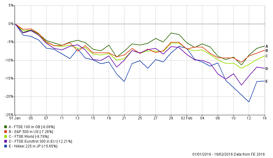 Stock markets year to date