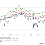 80-20 Investor outperformance since inception