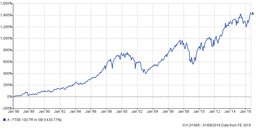FTSE 100 total return since inception