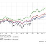 80-20 Investor outperformance
