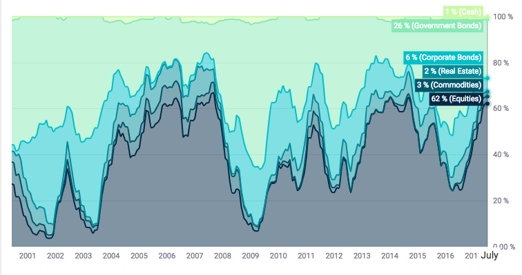 Scalable Capital portfolio asset mix