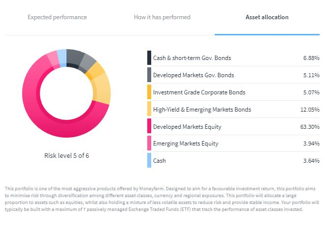 Moneyfarm pension portfolio