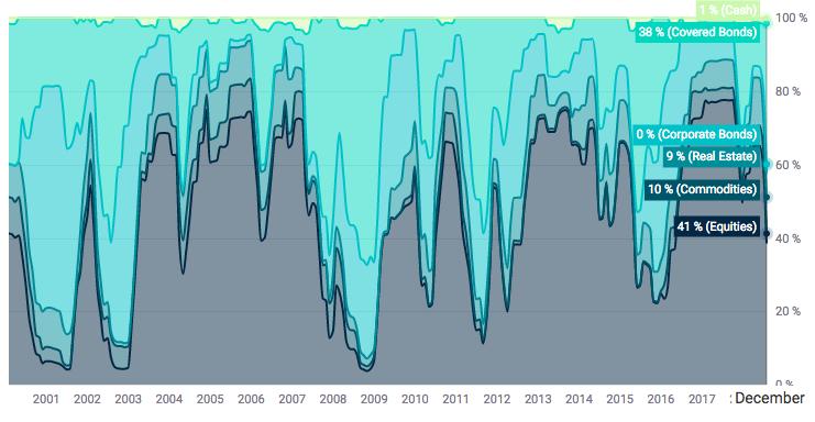 Scalable Capital historical portfolio asset mix