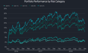 Scalable Capital portfolio performance