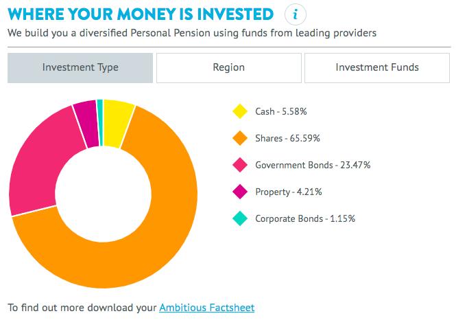 Wealthify pension portfolio