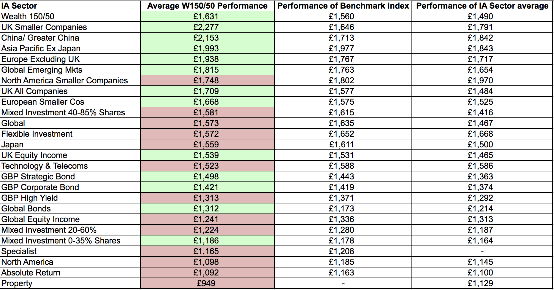 Hargreaves Lansdown Wealth 150/50 performance review