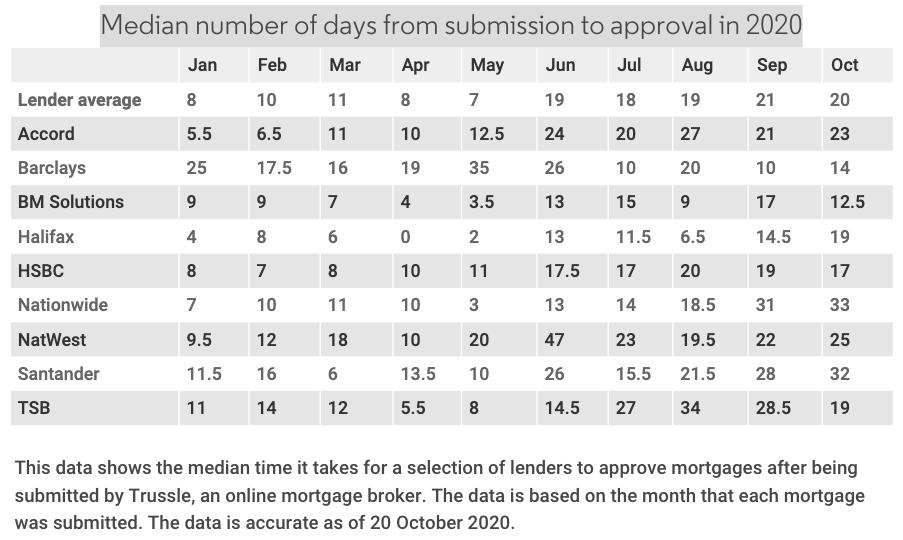 Trussle average mortgage turnaround