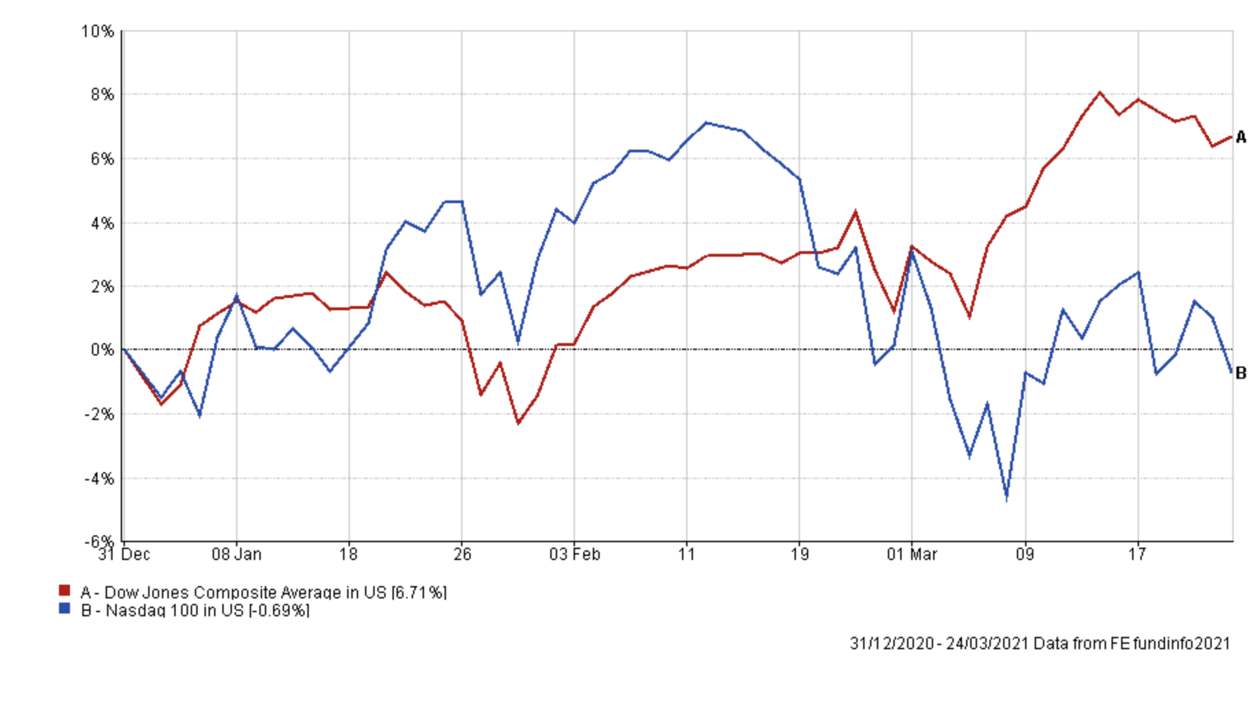 Nasdaq 100 vs Dow Jones