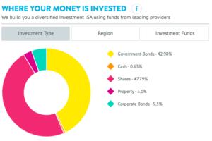 Wealthify confident portfolio asset mix
