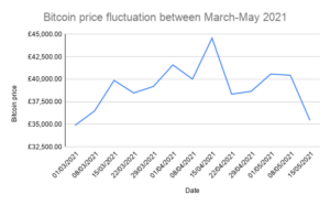 Bitcoin price fluctuation between March-May 2021