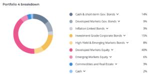 Moneyfarm asset allocation