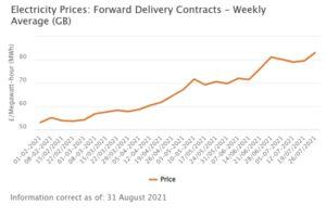 Ofgem Electricity Prices